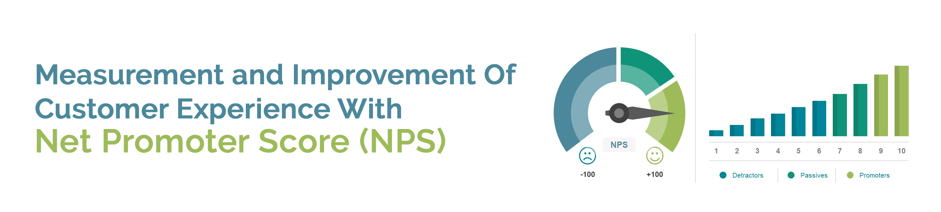 Measurement and Improvement Of Customer Experience With Net Promoter Score (NPS)